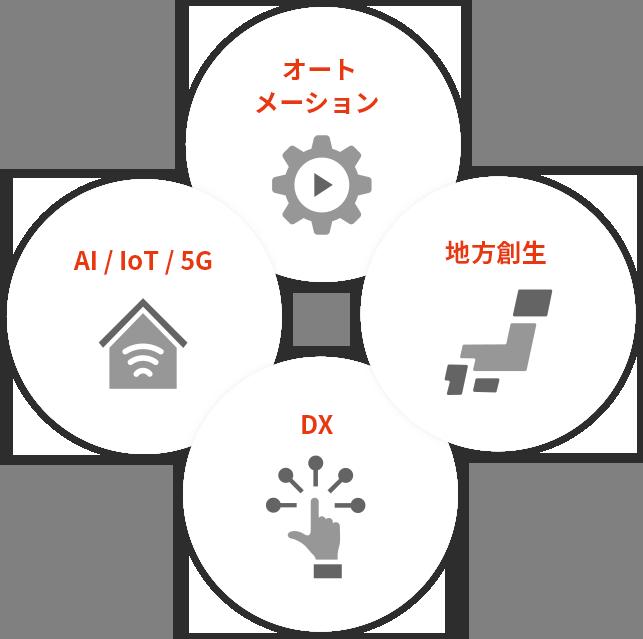 オートメーション AI/Iot/5G 地方創生 DX